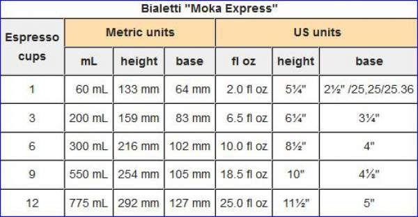 Basic data about Moka pots.
