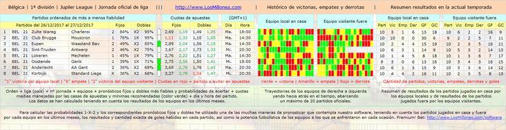 #LosMillones.com » #FÚTBOL #BÉLGICA #apuestas #pronósticos #picks Valiosa información 1-X-2. #Software Premium! Bet: http://www.losmillones.com/software/apuestas.html