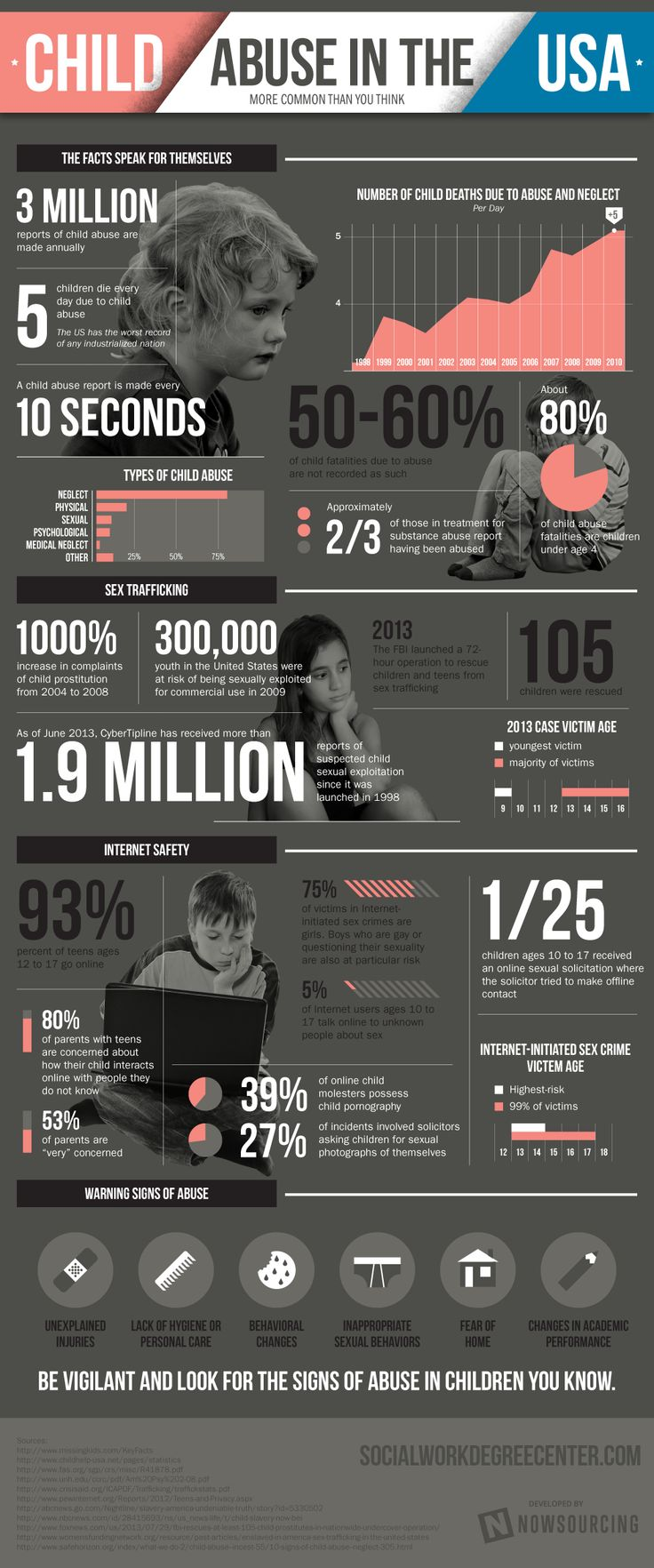 Child abuse is more common in the United States than you may think—the facts speak for themselves. There are three million annual reports of child abuse, with one being made every 10 seconds. Five children die every single day due to child abuse. It's unacceptable that the U.S. has the worst record of any industrialized nation. Potentially over half of child fatalities due to abuse are not even recorded as such—and over 80 percent of fatalities involve children under the age of four.