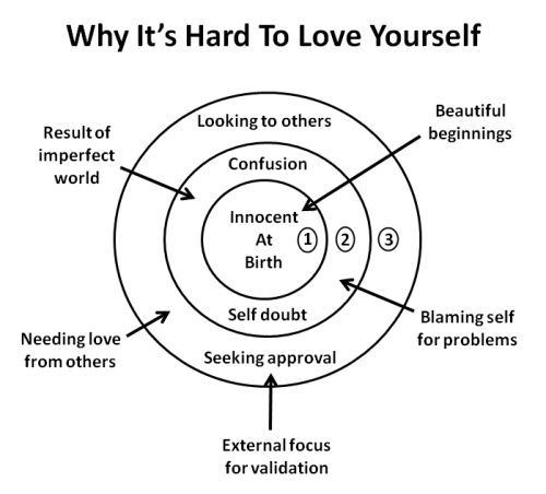 Diagram showing why it's hard to love yourself, from innocent beginnings to self-blame and looking for external validation.