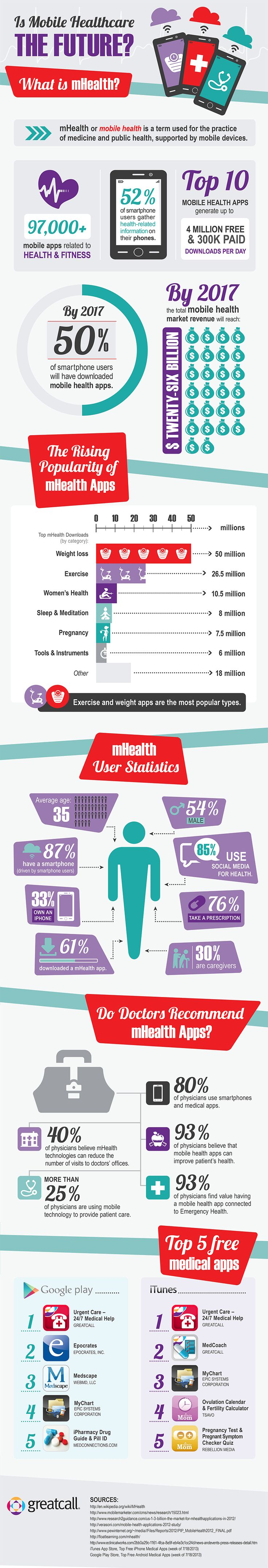 The mHealth Revolution (infographic)