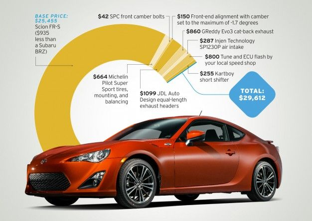 Brz Car And Driver - Auto Express