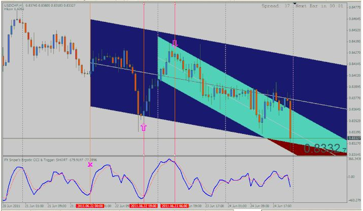 Regression Channel Strategy And Fx Sniper Ergodic Trading System