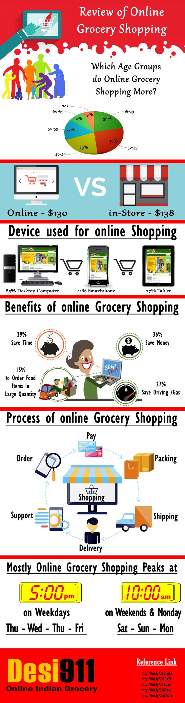 Review of Online Grocery Shopping Infographic