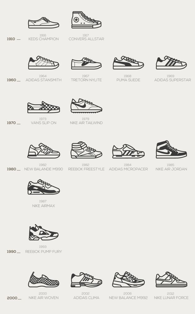 Timeless sneakers.  A simple infographic that summarizes the most iconic sneakers of recent years. #Infographic