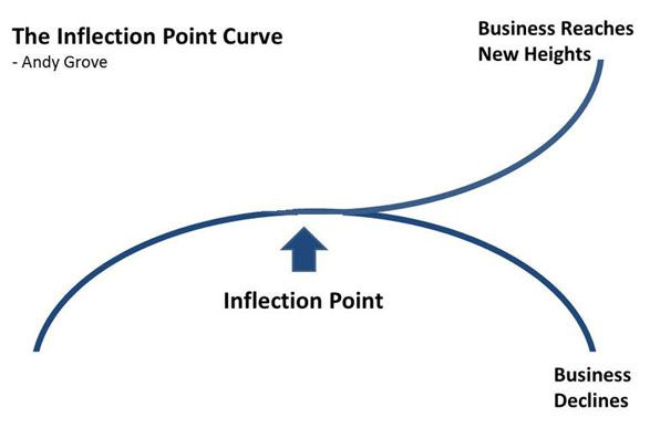 The Inflection Point: Reaching an Important Decision in Life ...