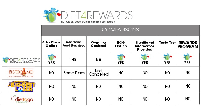 Compare our diet meal plan with Diet-To-Go, The Biggest Loser and Bistro MD. Reward Yourself