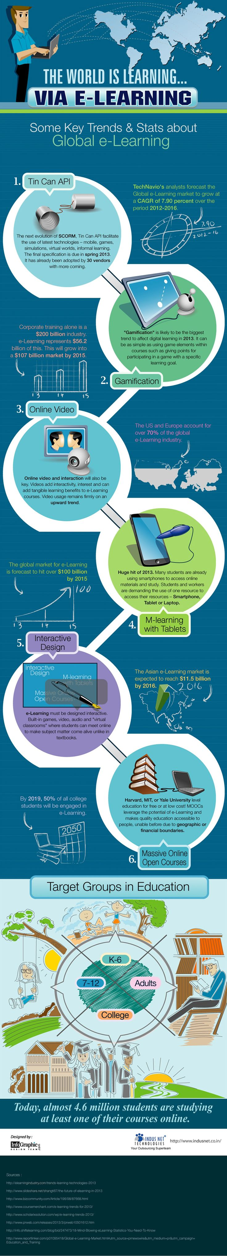 """The World is Learning Via eLearning"" (#INFOGRAPHIC)"