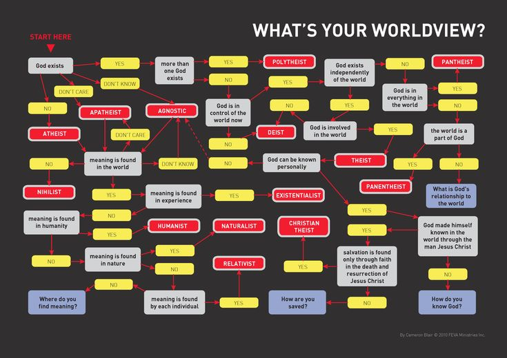 What defines your worldview