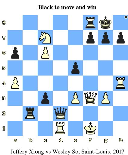 Black to move and win. Jeffery Xiong vs Wesley So, Saint-Louis, 2017 www.jouer-aux-echecs.com #echecs #chess #jeu #strategie