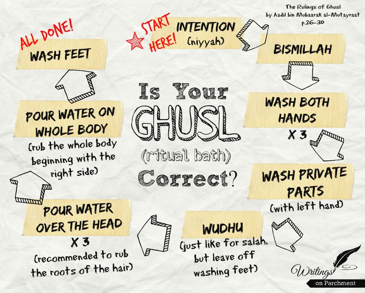 Know your ghusl right