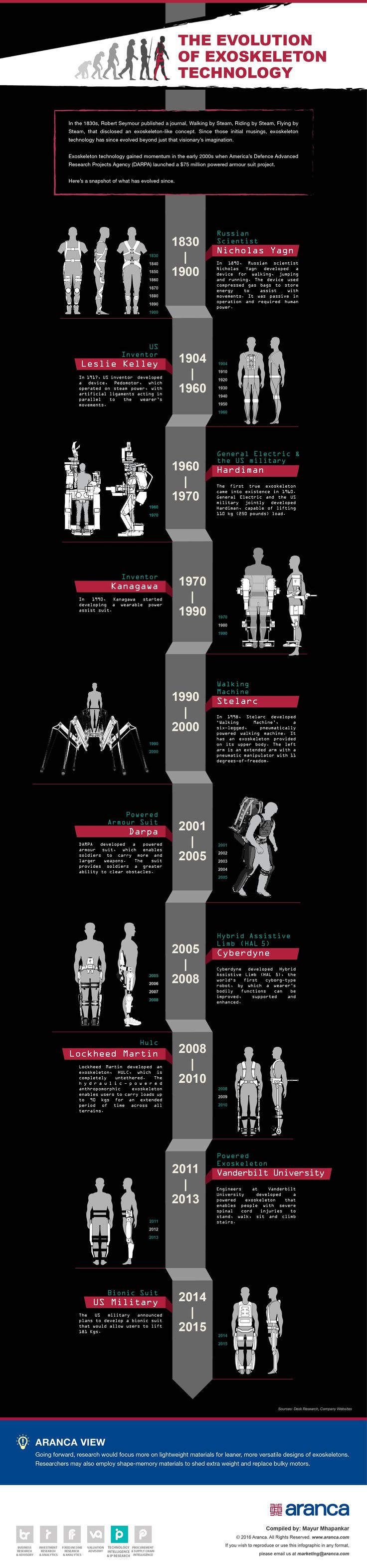 Trace the timeline of the evolution of powered exoskeleton technology from this infographic. Read more from Aranca's Research Experts here.