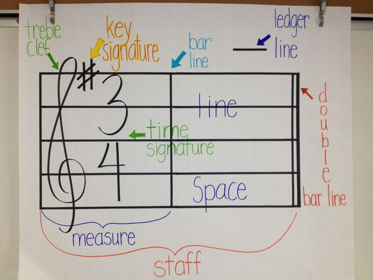 Anchor Charts! Making this for my Studio bulletin board! Also good project for each student to make one for their folder. Great reference and reinforcement for learning of concepts! #WestMusic and #InspireMyClass