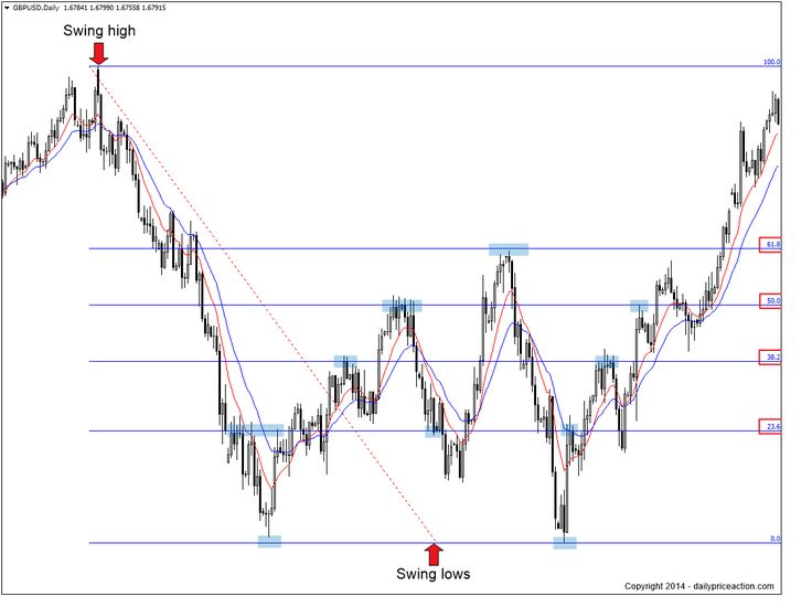 Fibonacci Retracement + Support and Resistance