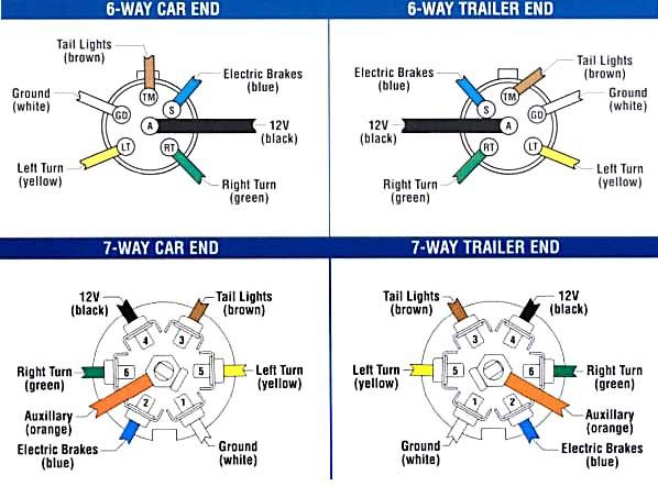 pollak 7 way blade wiring diagram 6 and 7 way plugs wiring diagram | booger booger ...