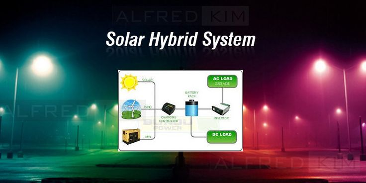 A #hybrid #solar #system combines the best of both worlds: the convenience of a grid connected system with the peace of mind of a battery backup.
