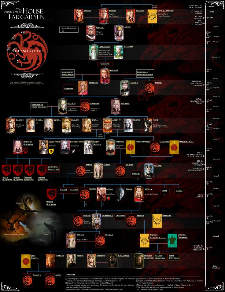 House Targaryen Family tree from Westeros dot org