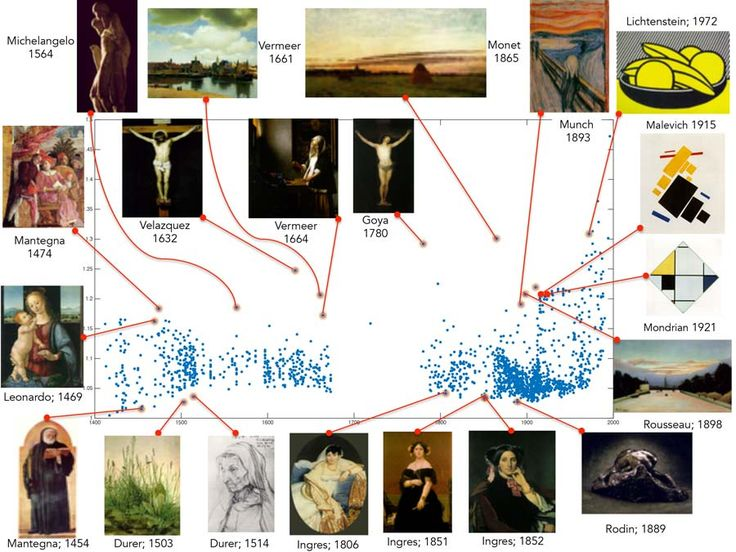 Figure 3.  Computed creativity scores for paintings from 1400 to 2000, showing selected highest scoring paintings for individual periods.