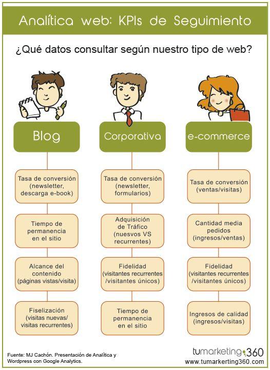 Analítica web: kpi´s de seguimiento #infografia #infographic #marketing
