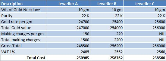 Gold ornament price is different at different shops.How to calculate gold ornament price and how cost varies.