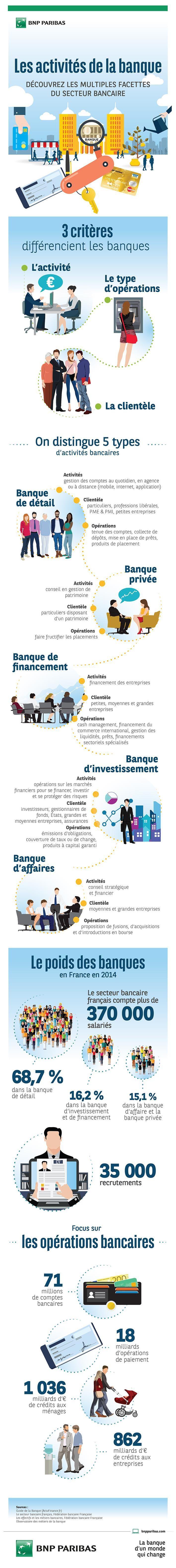 [Infographie] Les activités de la banque : Découvrez les multiples facettes du secteur bancaire