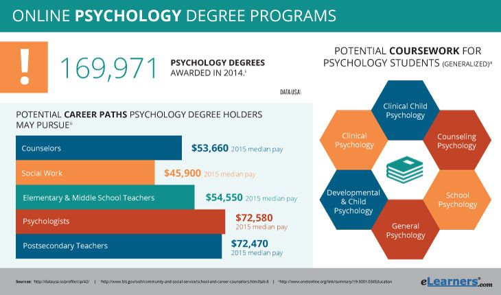Online masters degree in clinical psychology