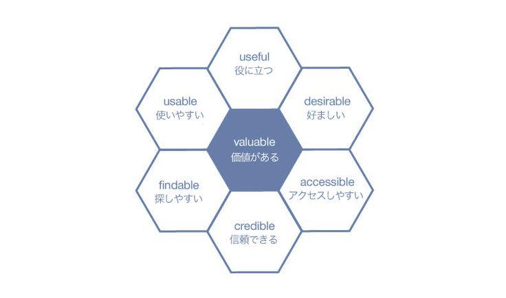 ユーザーエクスペリエンス (UX) デザインを少しでもかじったことのある人であれば、ヒットするプロダクトやビジネスの成功におけるユーザー体験の重要さが理解できると思う。「これからの企業に不可欠な三種の神器とは」でも説明さ […]