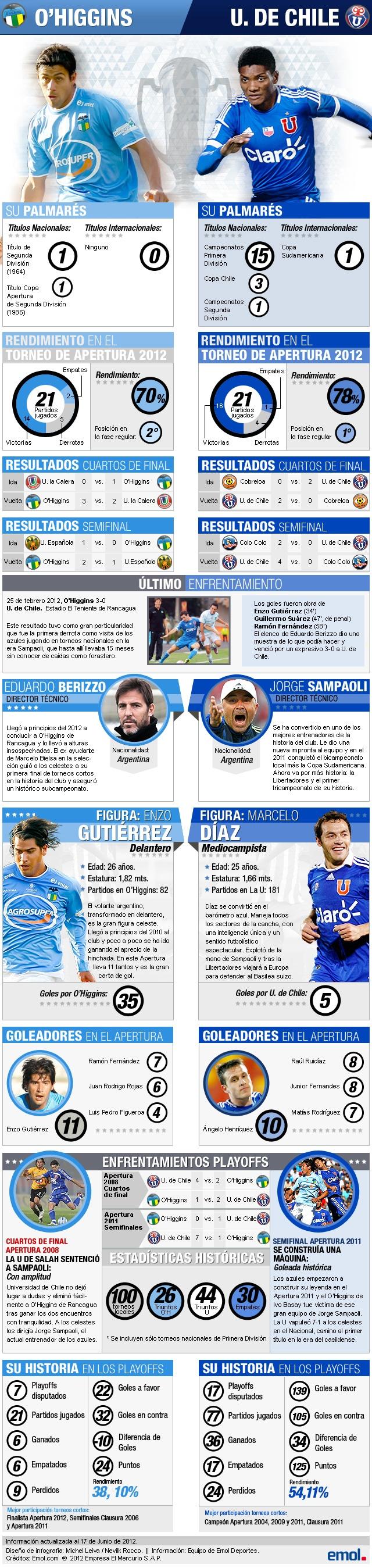 Repasa las estadísticas con las que O'Higgins y U. de Chile llegan a la final del Apertura