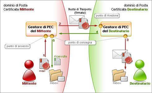 Come funziona la posta elettronica certificata? La posta elettronica certificata funziona come una normale casella di posta elettronica con in più la certezza della consegna al destinatario.  http://www.pec.it/ComeFunziona.aspx