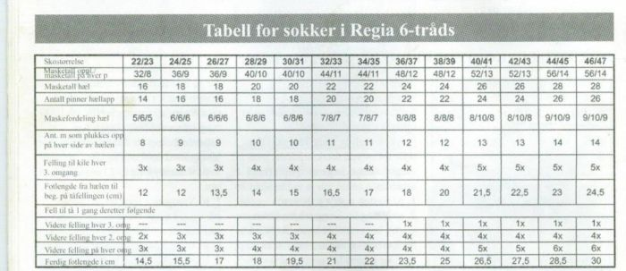 Fin tabell og bruke til sokker (STRIKKEPINNEN)