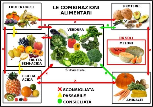 frutta Combinazioni alimentari