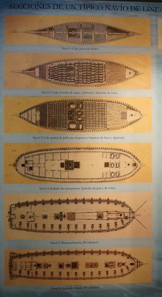 Secciones de navíos