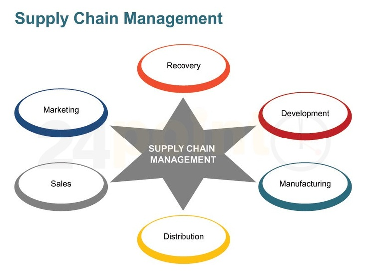 Critical Analysis of Supply Chain Management