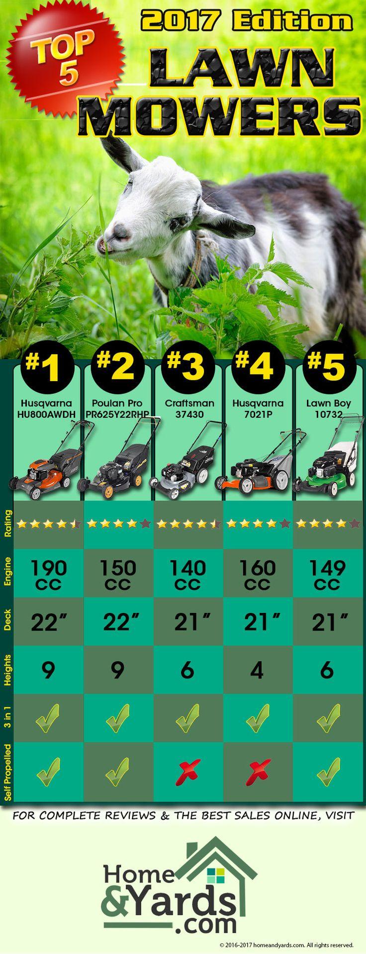 2017 Top 5 Best Gas Push Lawn Mowers