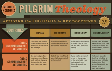 Groundbreakng work from Michael Horton's new book 'Pilgrim Theology: Core Doctrines for Christian Disciples'