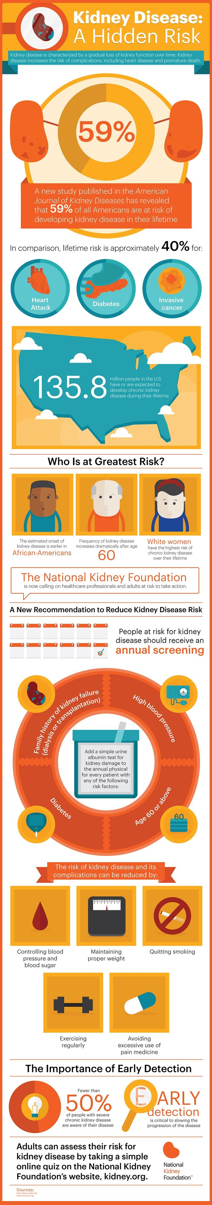 The National Kidney Foundation: News