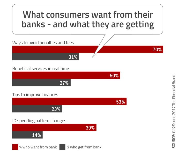 Banking Industry Fails to Meet Personalization Expectations