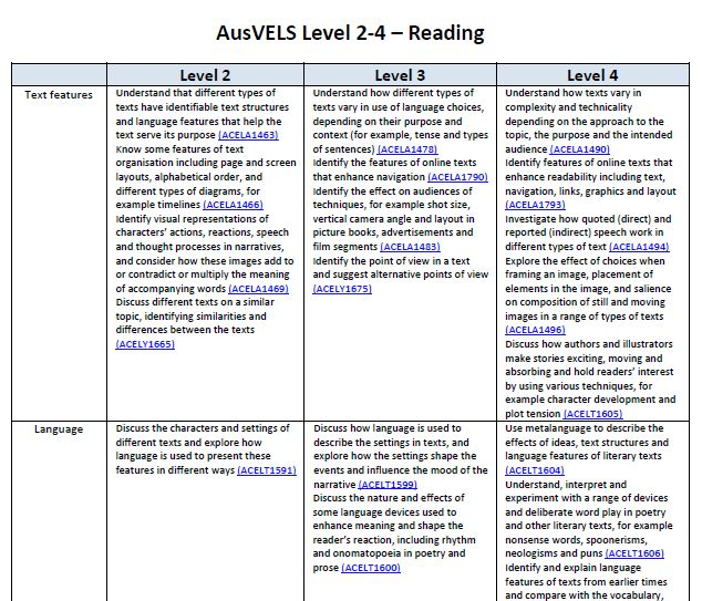 This document contains content descriptors for AusVELS levels 2-4 in Reading, Writing and Maths. Content descriptors are grouped so if you are teaching composite grades you can see how the curriculum continues over the levels.
