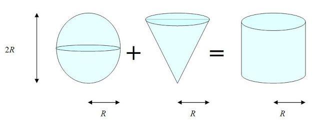 """Aprender y enseñar Matemáticas: """"Esfera + cono = cilindro"""". Repetimos el experimento de Arquímedes. Desafío: ¿Cómo demostró Arquímedes la fórmula del volumen de la esfera?"""