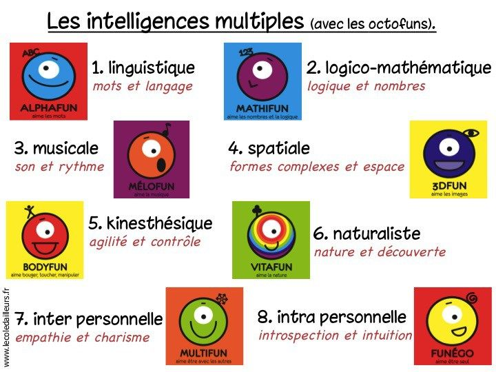 Affiche - Les intelligences multiples