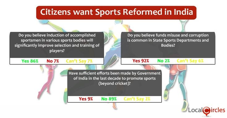 Citizens Demand Reforms in Sports Bodies and Departments for Better Performance in Next Olympics #Localcircles #Olympics