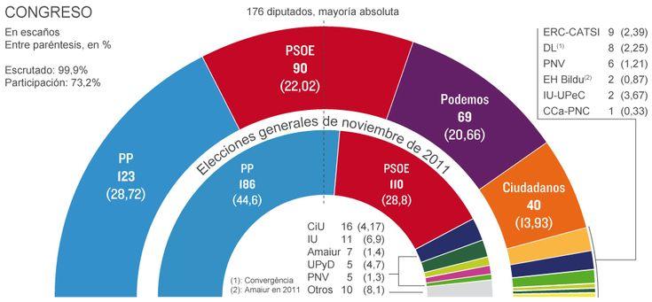 Resultados Elecciones Generales 2015:   España tumba el bipartidismo y deja en el aire el gobierno PP y PSOE logran mantenerse en los dos primeros puestos del Hemiciclo pero ambos sufren un importante desplome en votos y escaños. Los 'populares' pierden 64 escaños y los socialistas 19. Podemos y Ciudadanos se estrenan con 69 y 40 diputados, respectivamente.   EL MUNDO