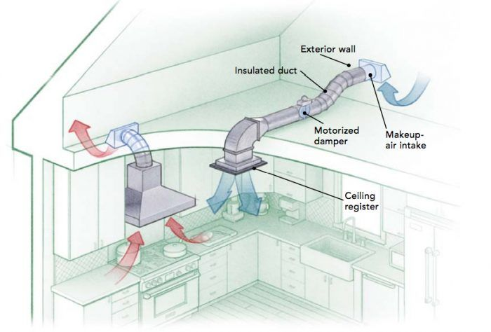 Makeup Air For Tight Houses With Images Kitchen Exhaust