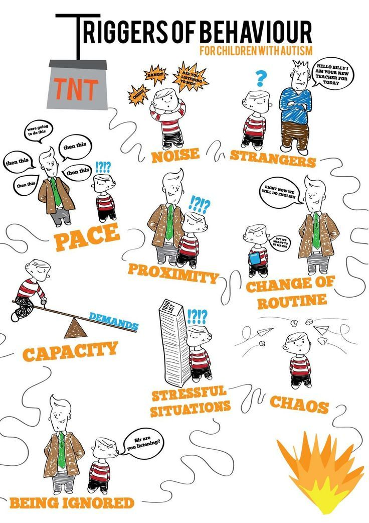 Triggers of behavior...Poster is about autism, but be aware of these triggers in children and adults with ADHD as well.