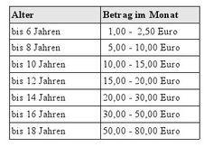 Mamiweb.de - Taschengeldtabelle