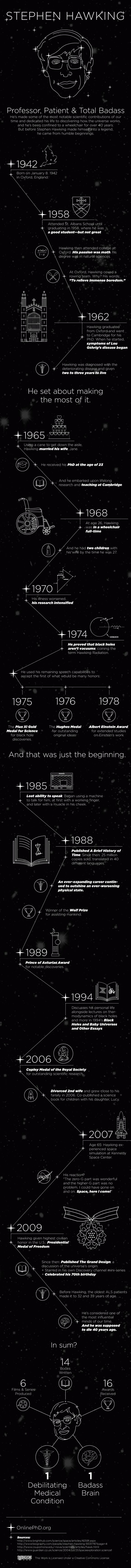 The career of Professor Stephen #Hawking (Infographic)