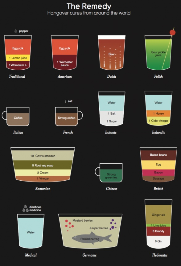 Hangover Cures from Around the World.. the Polish, Dutch and Icelandic ones would probably work pretty well.  #hangover #cure #drugs #trip #high #SUPERHIGH