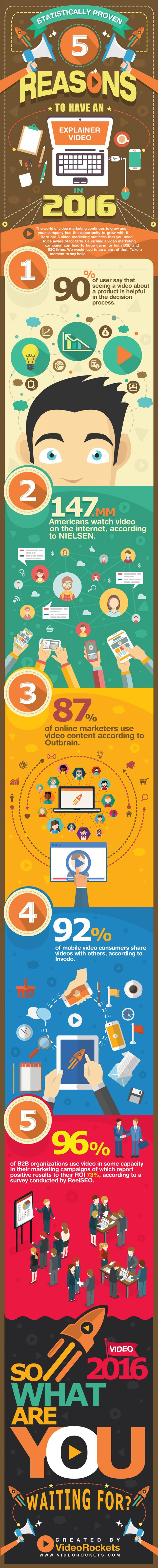 5 Reasons to Have an Explainer Video on Your Website in 2016 #Infographic