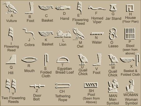 There was a sort of alphabet but the symbols represented sounds instead of letters, these were only used for names.