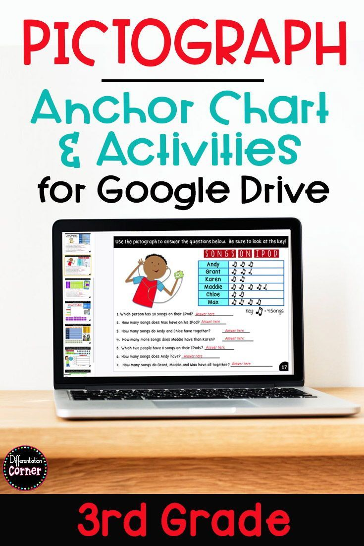 Pictograph Worksheets And Anchor Charts Distance Learning Anchor Charts Elementary Math Lessons Google Classroom Elementary Math [ 1102 x 735 Pixel ]